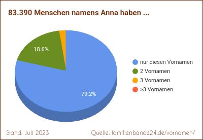 Spitzname anna