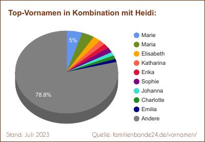 Heidi Spitznamen Alternativen Und Witziges