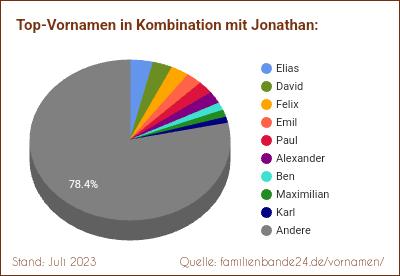 Jonathan Spitznamen