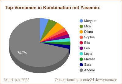 kurdisch kosenamen